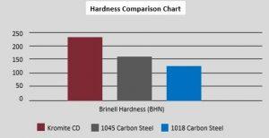 Kromite CD Hardness Chart