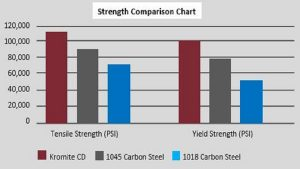 Kromite CD Strength Chart