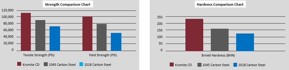 Kromite CD Strength Hardness Chart